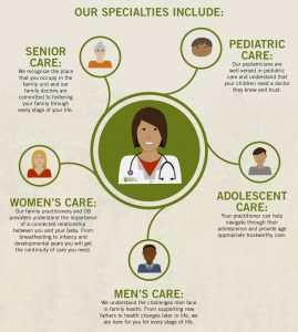 Northwest Primary Care graphic depicting specialties