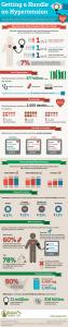 hypertension infographics