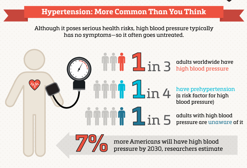 understanding the silent killer hypertension Unlike stroke and heart attack, the correlation between hypertension and sexual  health in men is a lesser known fact.