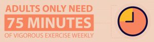 Adults only need 75 minute workouts graphic