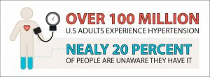 Over 100 million adults experience hypertension