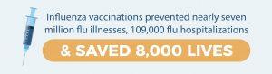 influenza-vaccines-prevented-seven-million-flu-illnesses