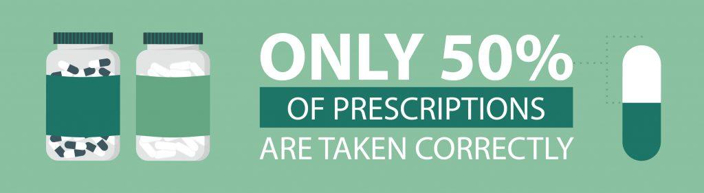 Medication statistics