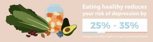 eating-healthy-reduces-risk-of-depression-by-25-percent