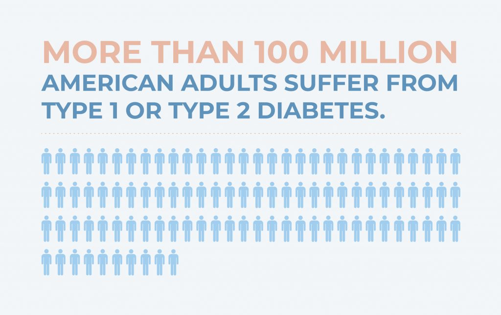 100 million adults suffer from diabetes
