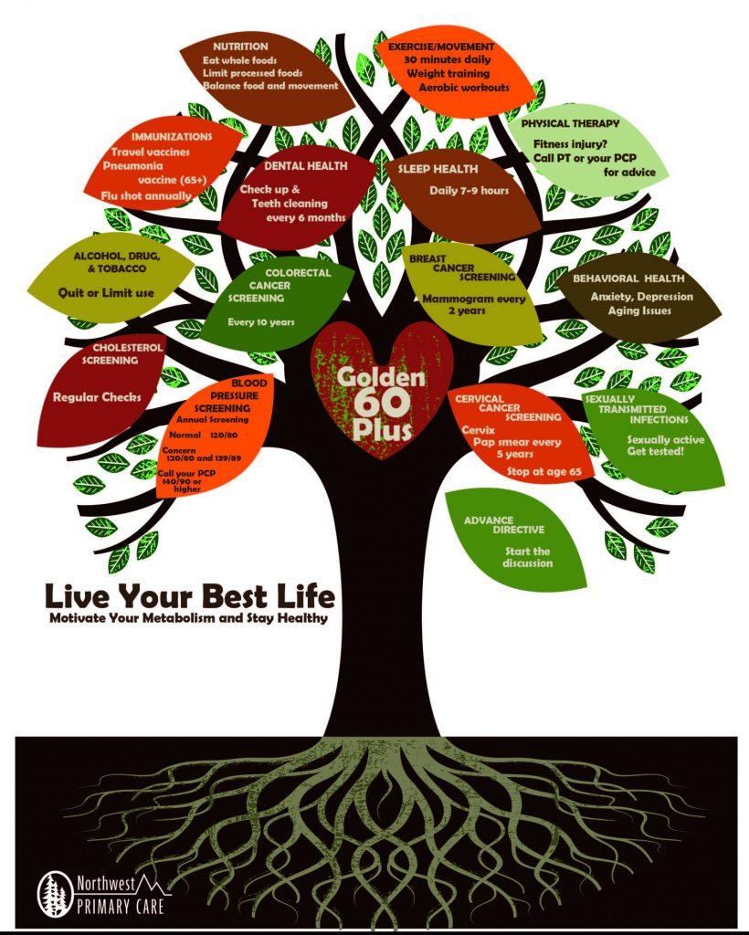 Tree describing health concerns when you are over 60.