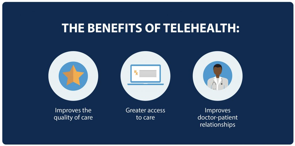 Telehealth improves the quality of care, offers greater access to care, improves doctor-patient relationships.