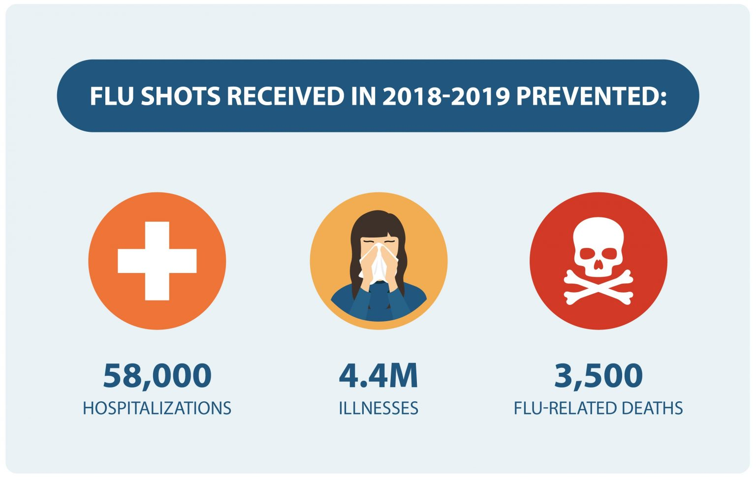 How to Prepare for the 2020 - 2021 Flu Season - NWPC