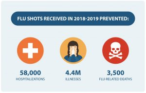 The flu vaccine statistics.
