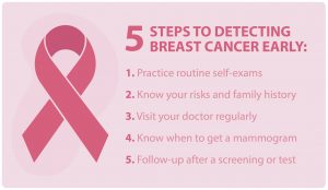5 Steps to Detecting Breast Cancer Early.