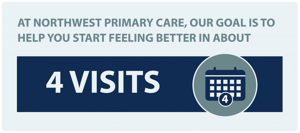 At Northwest Primary Care, our goal is to help you start feeling better in about 4 visits.